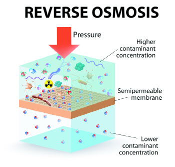 aqua-service-omgekeerde-osmose